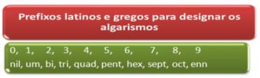 Prefixos latinos e gregos para designar os algarismos