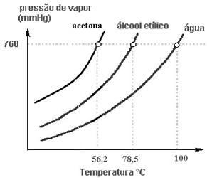 Gráfico da relação entre a pressão de vapor de vários líquidos e temperatura de ebulição