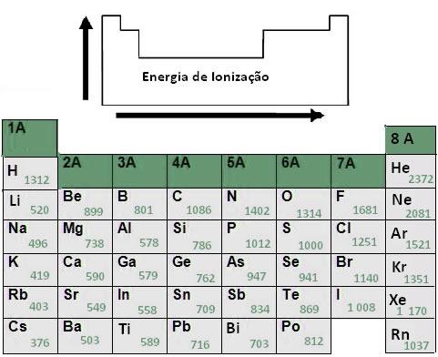 Representações dos valores da primeira energia de ionização de alguns átomos