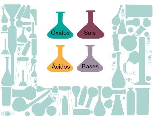 Principais funções que fazem parte da Química Inorgânica