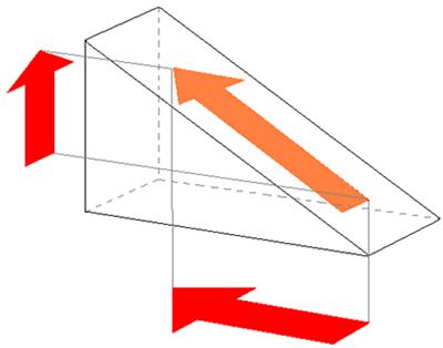 Os raios chegam ao prisma em ângulo reto e, ao passarem pela primeira face, não sofrem desvio. Na segunda face ocorre uma reflexão total interna