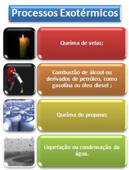 Exemplos de processos exotérmicos