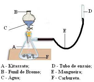 Esquema do experimento de produção de acetileno