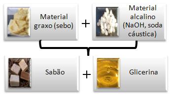 Produção básica do sabão e glicerina.
