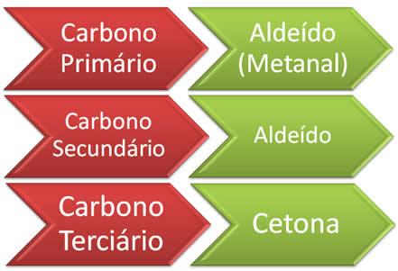 Identificação do produto (aldeído ou cetona) de uma ozonólise, por meio do alceno inicial