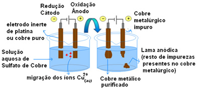 Esquema de Purificação eletrolítica do cobre.