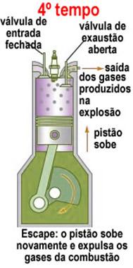 Quarto tempo do funcionamento do motor a explosão