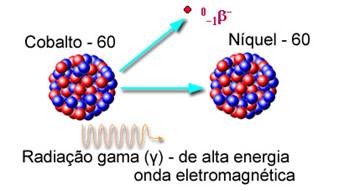 Radiação gama e beta