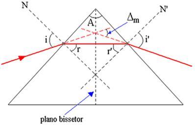 Trajetória do raio de luz monocromática atravessando o prisma