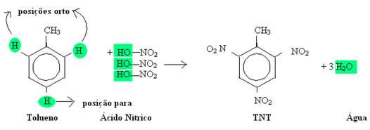 Reação de nitração para a obtenção do TNT