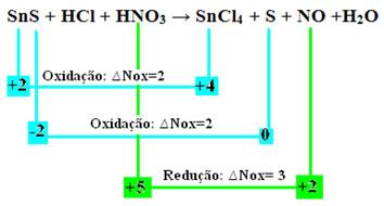 Reação envolvendo duas oxidações