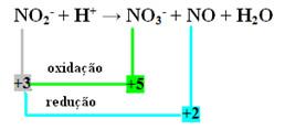 Exemplo de reação de auto-oxirredução