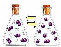 Reação reversível entre iodo e hidrogênio