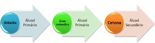 Resumo dos produtos formados na redução de aldeídos, cetonas e ácidos carboxílicos