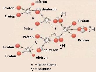 Reações de fusão em cadeia que ocorrem nas estrelas.