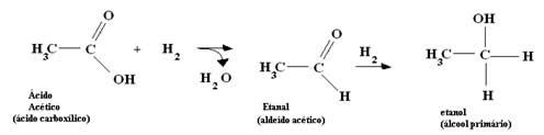 Reação de redução de ácido carboxílico (ácido acético) em álcool (etanol).
