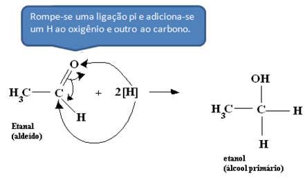 Reação de redução de um aldeído (etanal) em álcool primário (etanol)