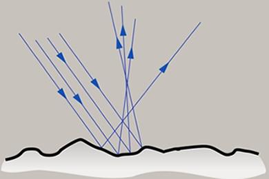 Em cada ponto da superfície, o ângulo de reflexão é igual ao de incidência. Em uma superfície irregular, a reflexão de um conjunto de raios paralelos ocorre em diversas direções