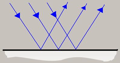 Na reflexão especular, um conjunto de raios paralelos é refletido com o mesmo ângulo e sai paralelo
