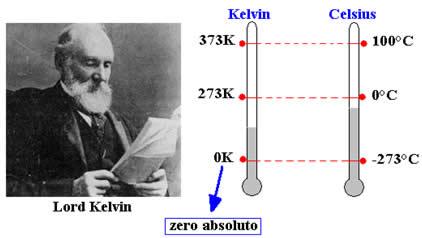 Relação do zero absoluto entre as escalas Kelvin e Celsius