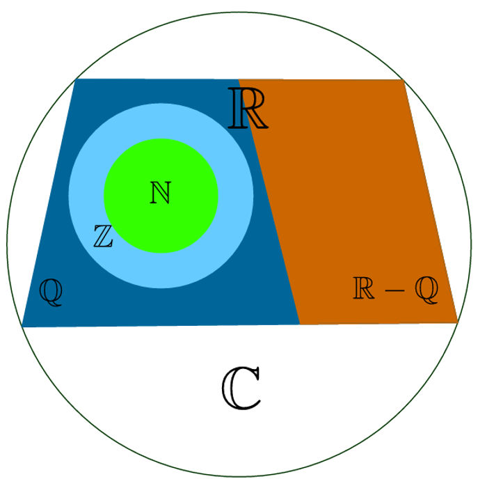 Representação de conjuntos numéricos por meio do Diagrama de Venn
