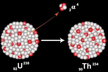 Representação da desintegração radioativa de um átomo de urânio por emissão alfa