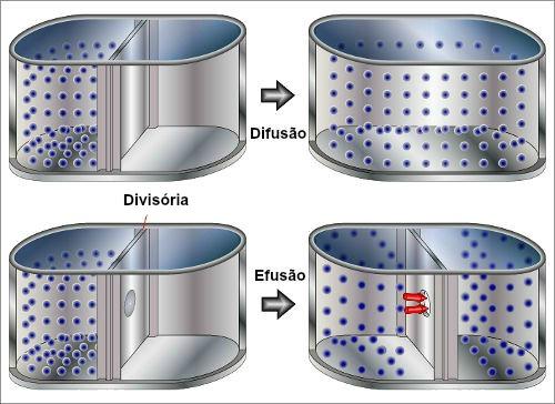 Representação esquemática do comportamento das moléculas na difusão e efusão