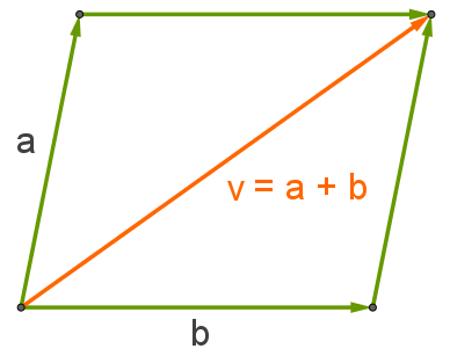 Representação geométrica da adição dos números complexos a e b