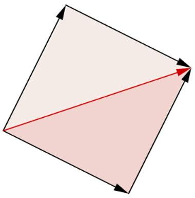 Representação geométrica da operação de soma de vetores