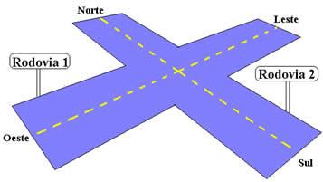 Representação de um cruzamento de rodovias