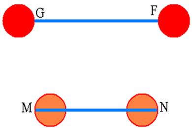 Os segmentos GF e MN possuem o mesmo tamanho, embora à primeira vista pareça o contrário