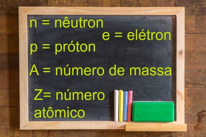 Siglas importantes utilizadas no cálculo do número de partículas tômicas