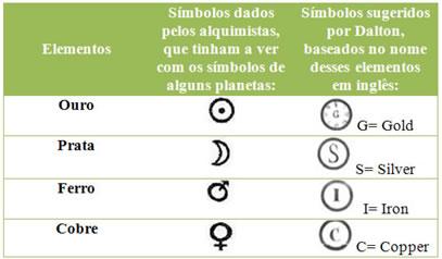 Tabela com símbolos dos elementos químicos dados pelos alquimistas e por Dalton.