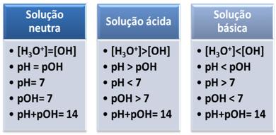 Esquema de soluções neutras, ácidas e básicas