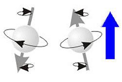 Spins opostos ou antiparalelos, elétrons girando em sentidos opostos.