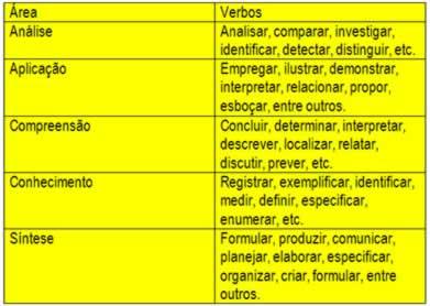 Os verbos utilizados na delimitação dos objetivos são expressos na forma infinitiva