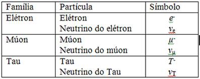 Tabela das três famílias de léptons