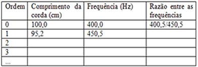 Modelo de tabela a ser construída através das frequências