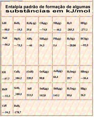 Tabela com a entalpia padrão de formação de algumas substâncias