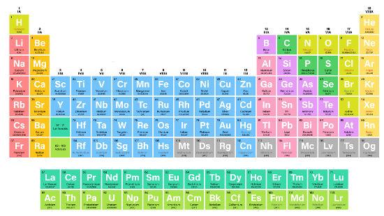 Tabela periódica atual