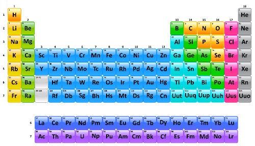 Tabela periódica com os novos elementos