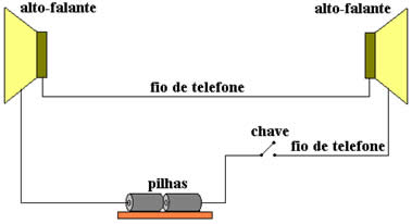 Esquema geral do telefone