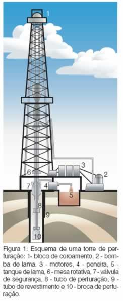 Esquema de uma torre de perfuração de petróleo