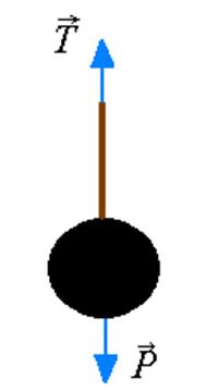 Para um objeto que se encontra em equilíbrio, suspenso por uma corda, a tração é igual ao próprio peso do corpo