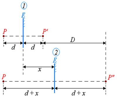 Translação de um espelho plano em relação a um objeto P