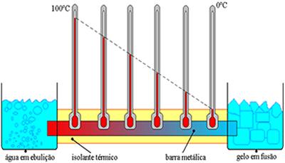 Transmissão de calor por condução