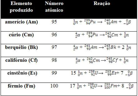 Elementos transurânicos