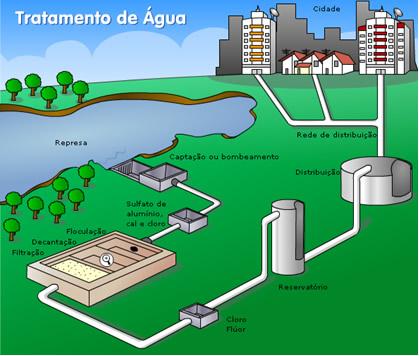 Esquema de processos de tratamento de água em estação