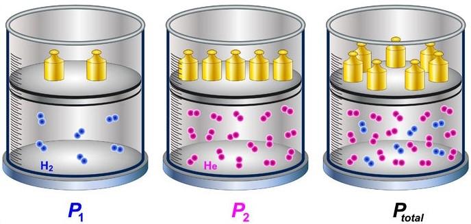 Uma mistura gasosa apresenta como pressão total a soma das pressões dos gases