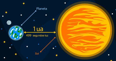 Unidade astronômica é igual à distância média da Terra ao Sol, equivalente a aproximadamente 150 milhões de quilômetros